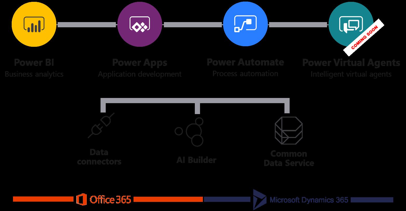 power-platform-diagram-info